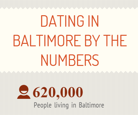 dating-by-the-numbers-baltimore